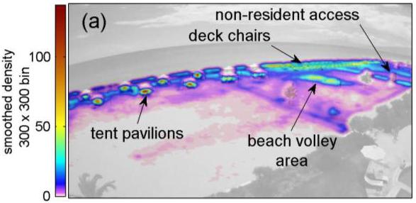 beach usage distribution